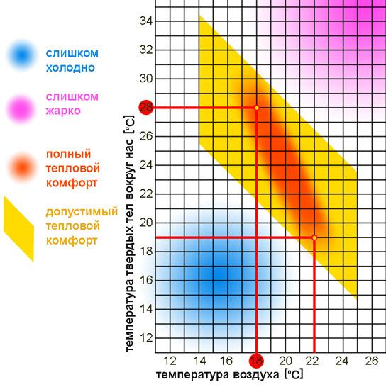 какая комфортная температура для новорожденного для пассивного отдыха